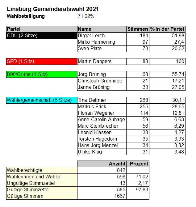 Gemeinde Linsburg Details