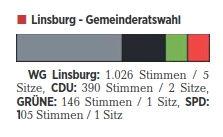 Gemeinde Linsburg Rat Details