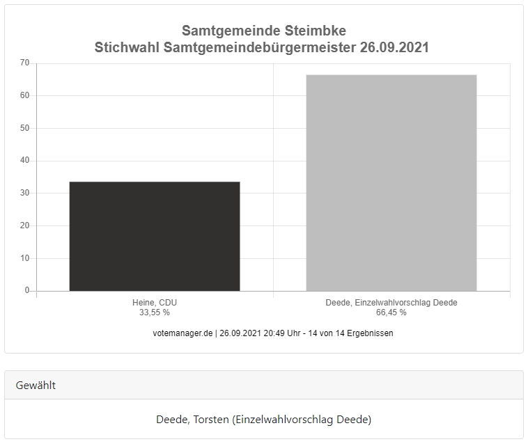 Wahl SG-BM Grafik