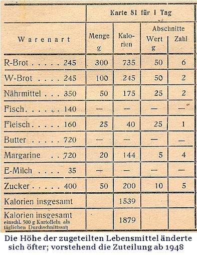 Lebensmittelzuteilung 1948