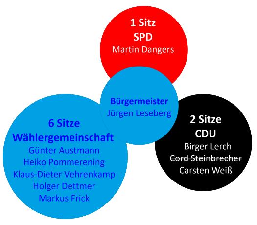 Zusammensetzung des Rates der Gemeinde Linsburg 08.11.2011 - 31.10.2016